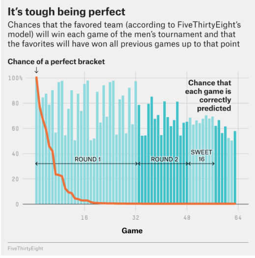 Odds of a Perfect NCAA Bracket, Graphed