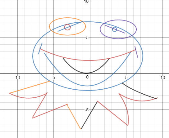 Piecewise Function Art Project Easy